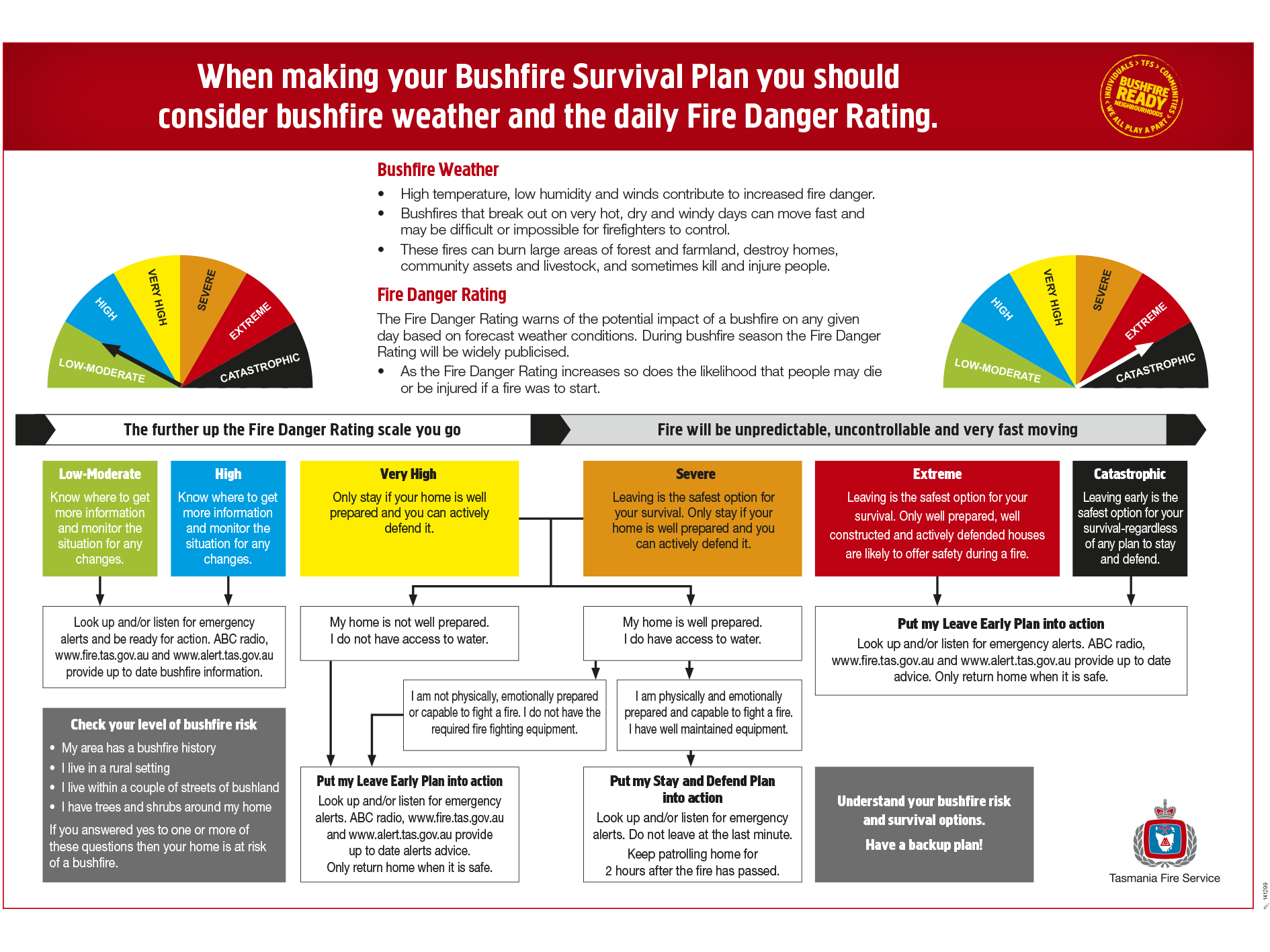 Fire Danger Rating Survival Plan Flowchart